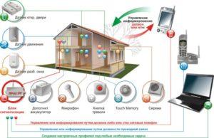 безопасность умный дом